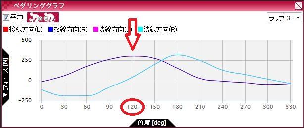 ペダリンググラフ
