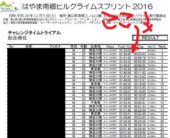 はやま南郷ヒルクライムスプリント2016!!