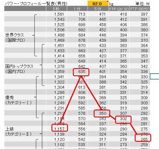 大磯クリテリウム第5戦エキスパート優勝じゃい!!