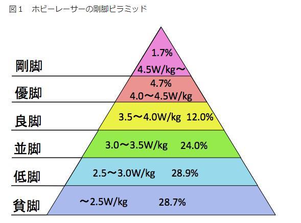 東京ヒルクライムHINOHARAステージ2017!その3: